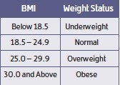 Screen-Shot-2014-02-27-at-3.26.46-PM1 - Body Mass Index (BMI)