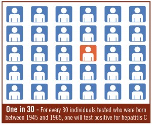 a48c153fe0ded6a0631c385bb9952be0 - Hepatitis C Testing Recommended for All Baby Boomers